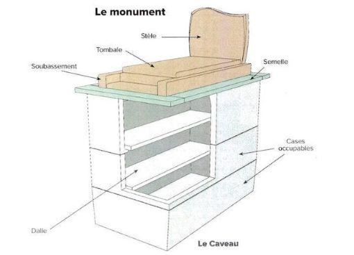 Les monuments funéraires ou inhumation